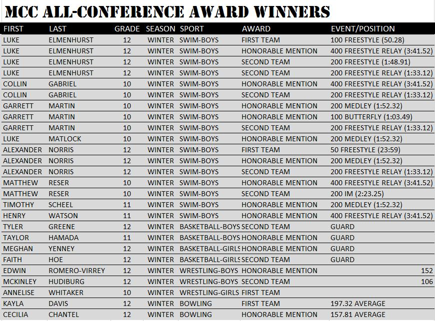 MCC All Conference Winter 2017-18