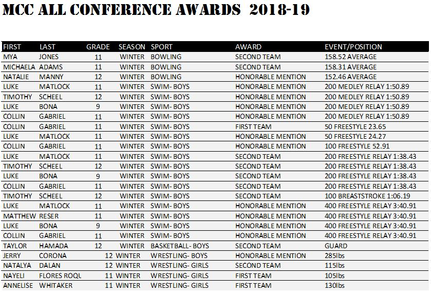 MCC Winter All Conference 2018-19